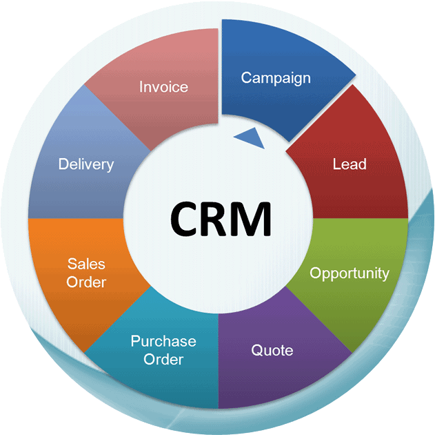 Sales & CRM